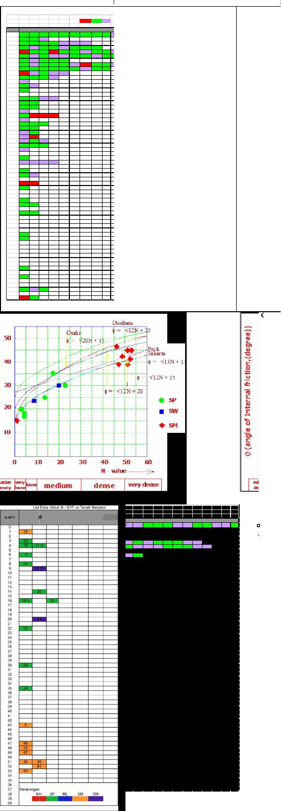 Korelasi Nilai N Spt Dengan Parameter Kuat Geser Tanah Pdf Document